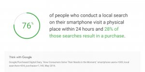 76% of Local Smartphone Searches Visit a Physical Place Within 24 Hours