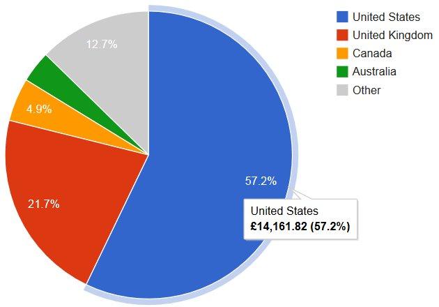 AdSense Income
