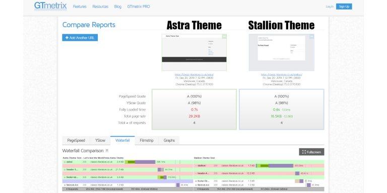 Astra Theme GTmetrix Speed Test After HTML/CSS/JS Minification