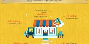 Flipkart Online Shopping Portal