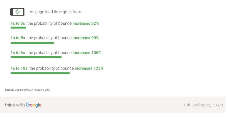 Google Deep Neural Network Bounce Rate Tests