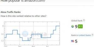 How Popular is Amazon