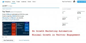 Minimal Growth in Twitter Engagement
