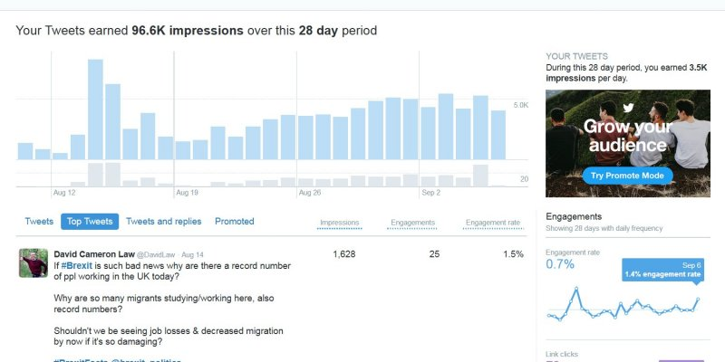 One Hundred Thousand Twitter Impressions