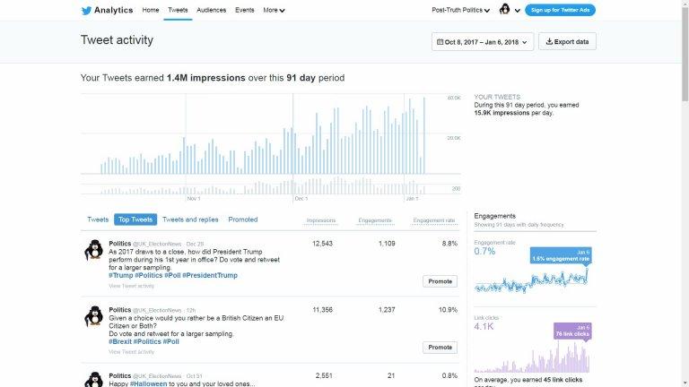 Popular Twitter Account Growth