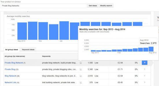 Private Blog Network SEO Traffic