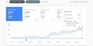SEO Website Traffic Increase