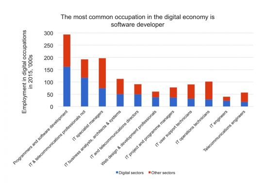 The UK Economy Needs More Programmers and Software Developers